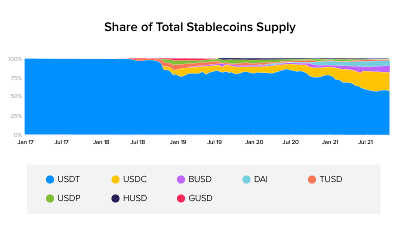 Share of total stablecoins supply
