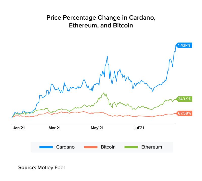 Price Percentage Change