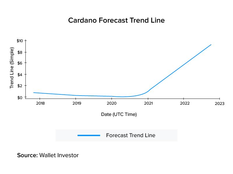 cardano forecast trend line